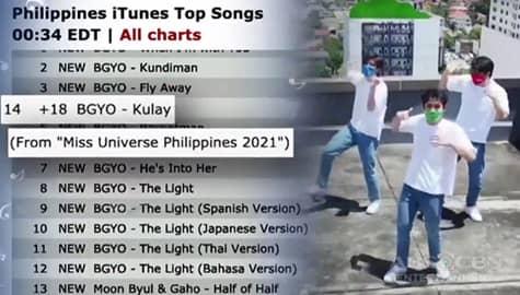 TV Patrol: 18 kanta ng BGYO, pasok sa top 20 ng iTunes song Philippines Image Thumbnail