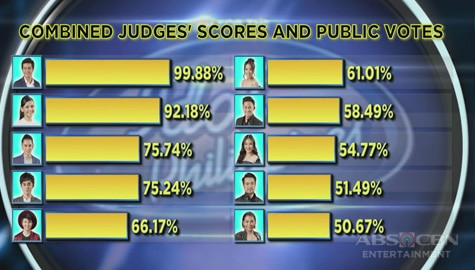 Idol Philippines 2019: Top 10 Official Tally Of Votes Image Thumbnail