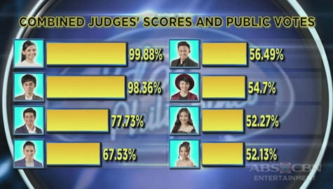 Idol Philippines 2019: Top 8 Official Tally Of Votes Image Thumbnail