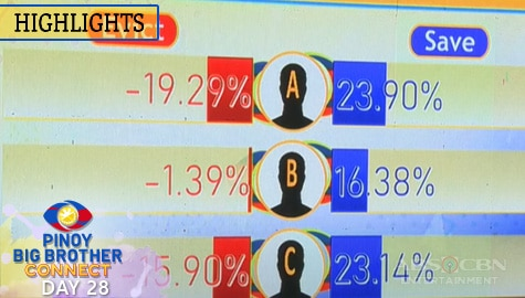 Day 28: Second Eviction Night Partial and Unofficial Tally of Votes | PBB Connect Image Thumbnail