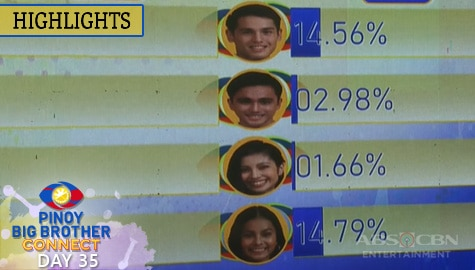 Day 35: Third Eviction Night Final and Official Tally of Votes | PBB Connect Image Thumbnail