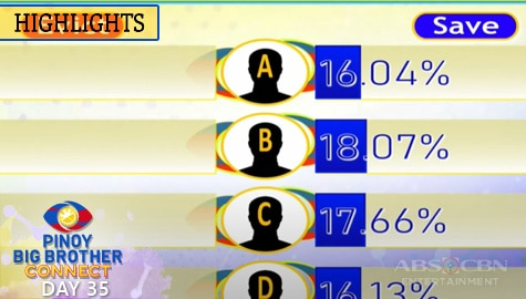 Day 35: Third Eviction Night Partial and Unofficial Tally of Votes | PBB Connect Image Thumbnail