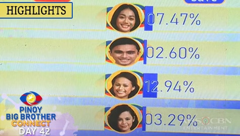 Day 42: 4th Eviction Night Final and Official Tally of Votes | PBB Connect Image Thumbnail