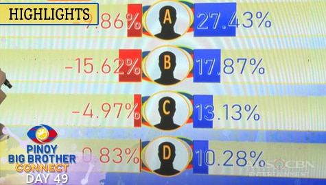 Day 49: 5th Eviction Night Partial and Unofficial Tally of Votes | PBB Connect | PBB Connect Image Thumbnail