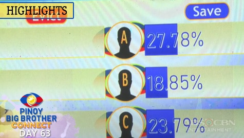 Day 63: 7th Eviction Night Partial and Unofficial Tally of Votes | PBB Connect Image Thumbnail