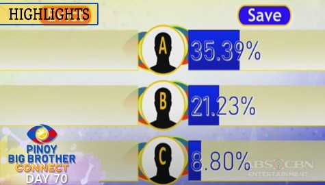 Day 70: 8th Eviction Night Partial and Unofficial Tally of Votes | PBB Connect Image Thumbnail