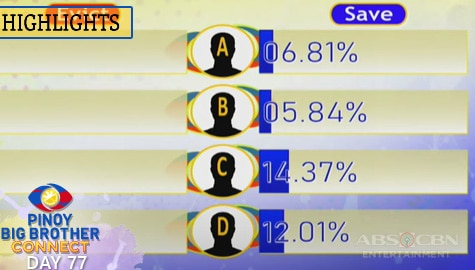 Day 77: 9th Eviction Night Combined and Official Tally of Votes | PBB Connect Image Thumbnail
